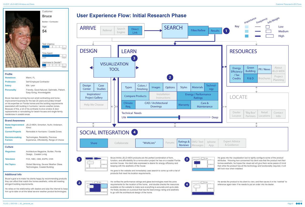 Example UEX Flow 4