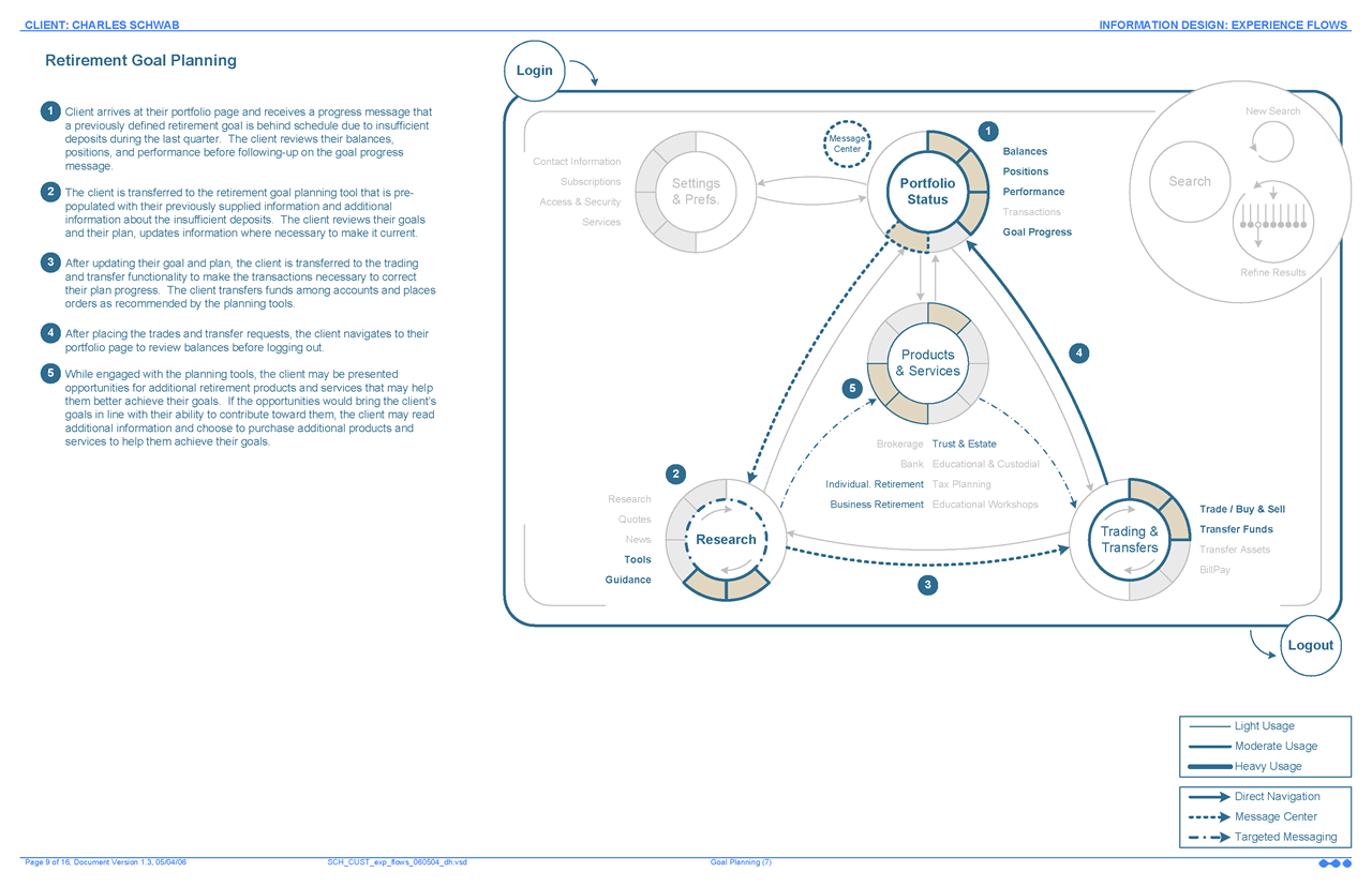 Example UEX Flow 6