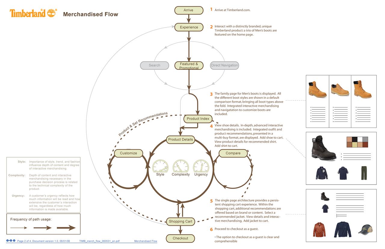 Example UEX Flow 7